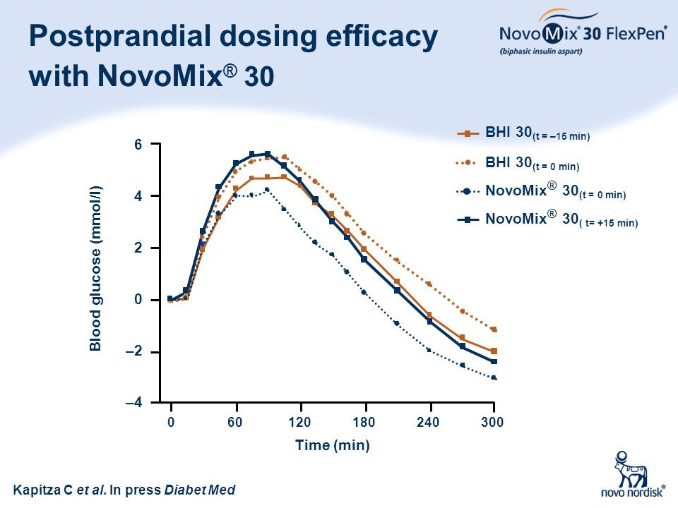 79 Postprandial dosing efficacy with NovoMix ® 30 Blood glucose (mmol/l) 6 2 0 –2 –4 4 Time (min) 060120180240300 NovoMix ® 30 ( t= +15 min) NovoMix ®