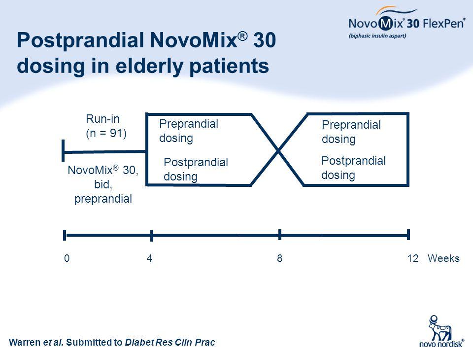 82 Postprandial NovoMix ® 30 dosing in elderly patients Warren et al. Submitted to Diabet Res Clin Prac Preprandial dosing Run-in (n = 91) 0 4 8 12 We