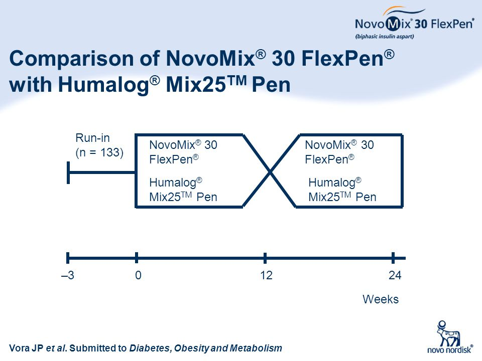 85 Comparison of NovoMix ® 30 FlexPen ® with Humalog ® Mix25 TM Pen Weeks –324120 NovoMix ® 30 FlexPen ® Humalog ® Mix25 TM Pen Run-in (n = 133) Vora