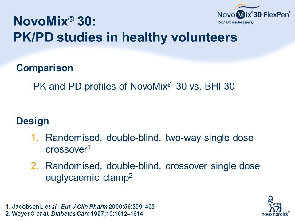 9 Comparison PK and PD profiles of NovoMix ® 30 vs. BHI 30 Design 1.Randomised, double-blind, two-way single dose crossover 1 2.Randomised, double-bli