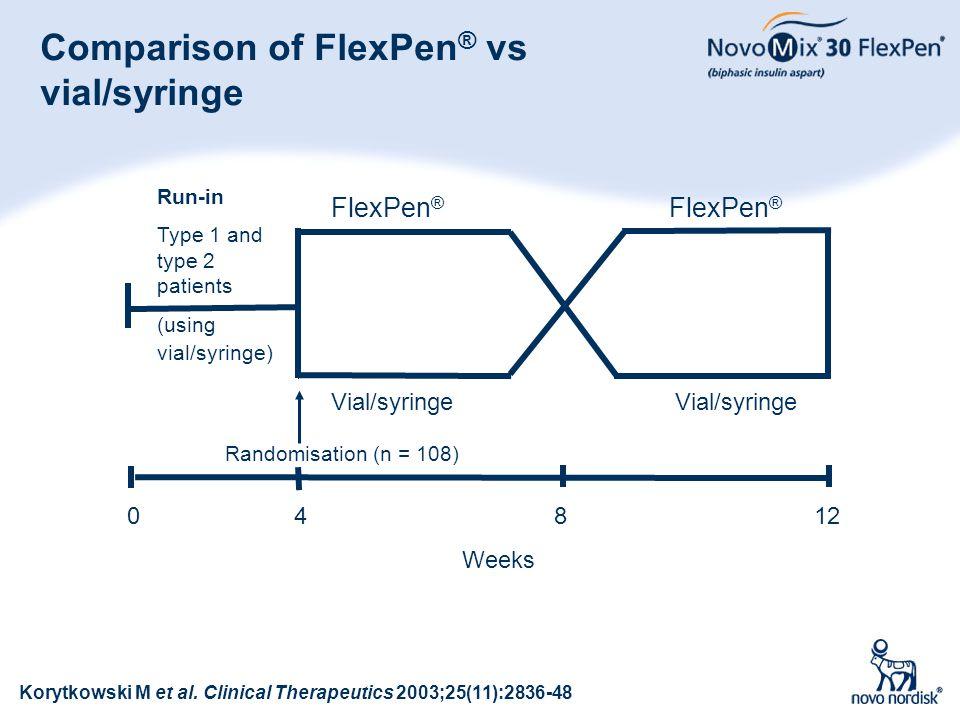 94 Comparison of FlexPen ® vs vial/syringe Korytkowski M et al. Clinical Therapeutics 2003;25(11):2836-48 Run-in Type 1 and type 2 patients (using via