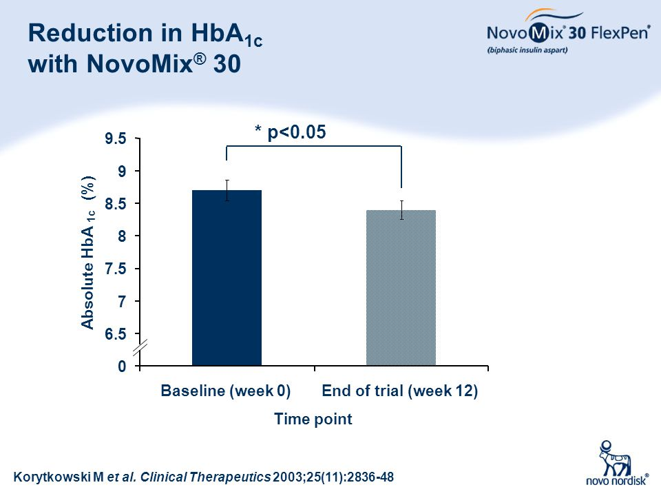 97 Reduction in HbA 1c with NovoMix ® 30 * p<0.05 0 6.5 7 7.5 8 8.5 9 9.5 Baseline (week 0)End of trial (week 12) Time point Absolute HbA 1c (%) Koryt