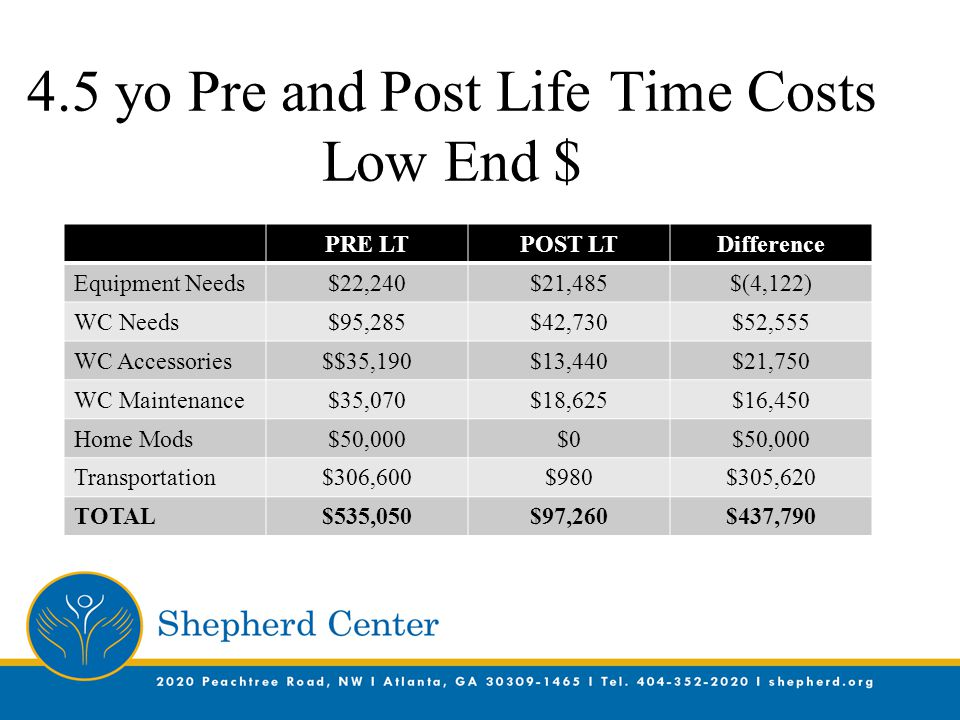 4.5 yo Pre and Post Life Time Costs Low End $ PRE LTPOST LTDifference Equipment Needs$22,240$21,485$(4,122) WC Needs$95,285$42,730$52,555 WC Accessories$$35,190$13,440$21,750 WC Maintenance$35,070$18,625$16,450 Home Mods$50,000$0$50,000 Transportation$306,600$980$305,620 TOTAL$535,050$97,260$437,790