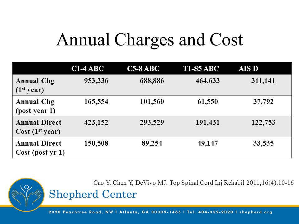 Annual Charges and Cost C1-4 ABCC5-8 ABCT1-S5 ABCAIS D Annual Chg (1 st year) 953,336688,886464,633311,141 Annual Chg (post year 1) 165,554101,56061,5