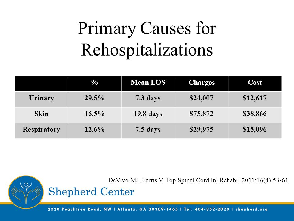 Primary Causes for Rehospitalizations %Mean LOSChargesCost Urinary29.5%7.3 days$24,007$12,617 Skin16.5%19.8 days$75,872$38,866 Respiratory12.6%7.5 days$29,975$15,096 DeVivo MJ, Farris V.