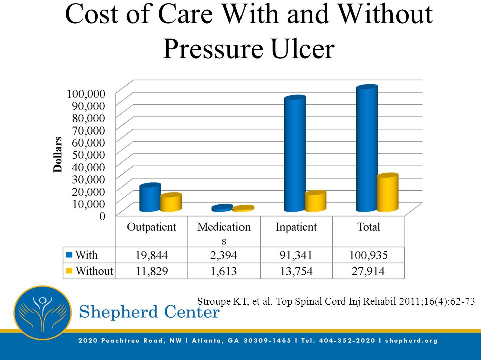 Cost of Care With and Without Pressure Ulcer Stroupe KT, et al. Top Spinal Cord Inj Rehabil 2011;16(4):62-73