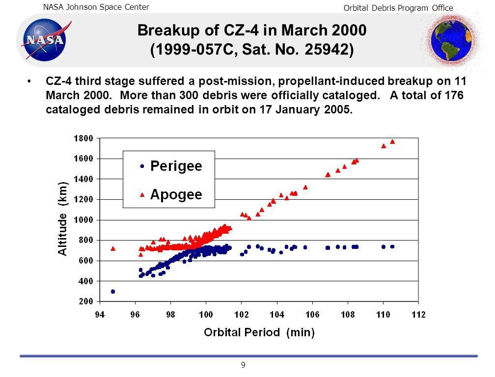 NASA Johnson Space Center Orbital Debris Program Office 9 Breakup of CZ-4 in March 2000 (1999-057C, Sat. No. 25942) CZ-4 third stage suffered a post-m