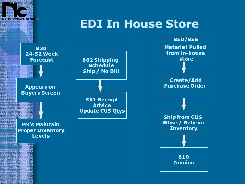EDI In House Store Appears on Buyers Screen 830 24-52 Week Forecast 861 Receipt Advice Update CUS Qtys 850/856 Material Pulled from in-house store 862 Shipping Schedule Ship / No Bill Create/Add Purchase Order Ship from CUS Whse / Relieve Inventory 810 Invoice PM's Maintain Proper Inventory Levels