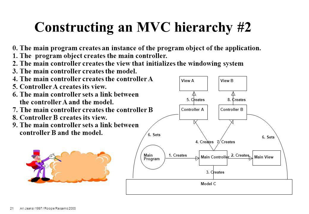 21 Ari Jaaksi 1997 / Roope Raisamo 2000 Constructing an MVC hierarchy #2 0.