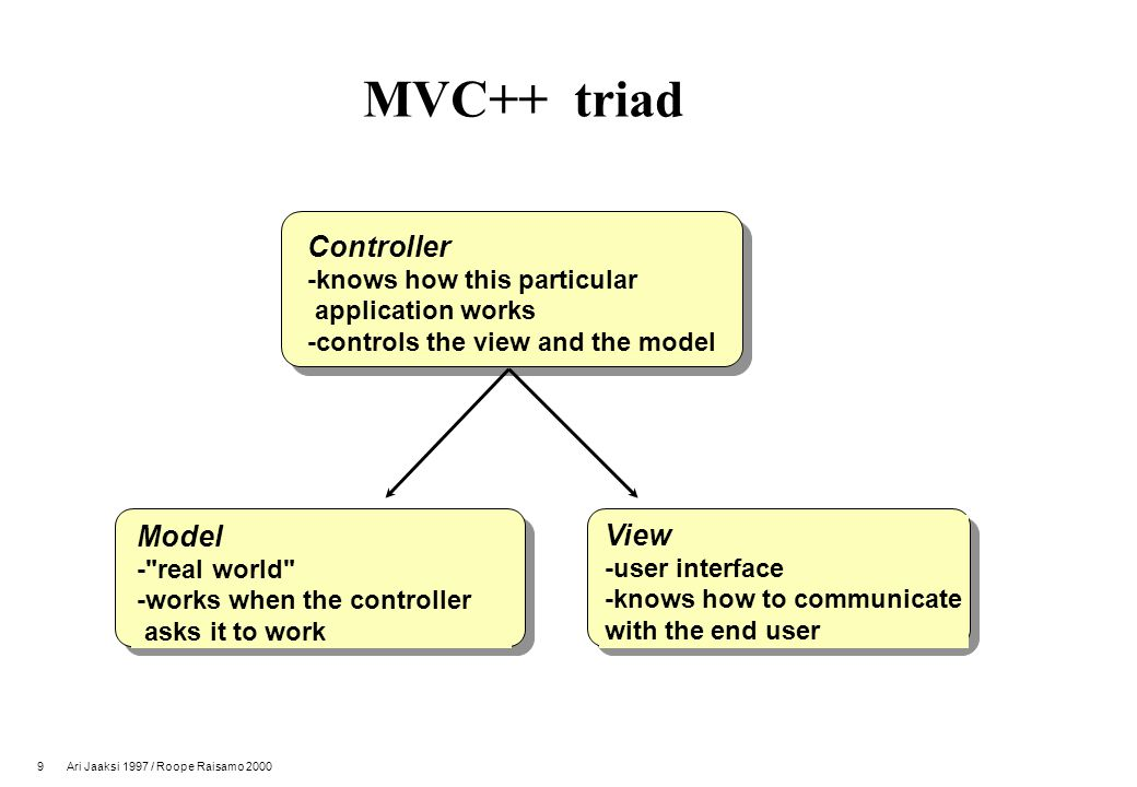 9 Ari Jaaksi 1997 / Roope Raisamo 2000 MVC++ triad Controller -knows how this particular application works -controls the view and the model Model - real world -works when the controller asks it to work View -user interface -knows how to communicate with the end user