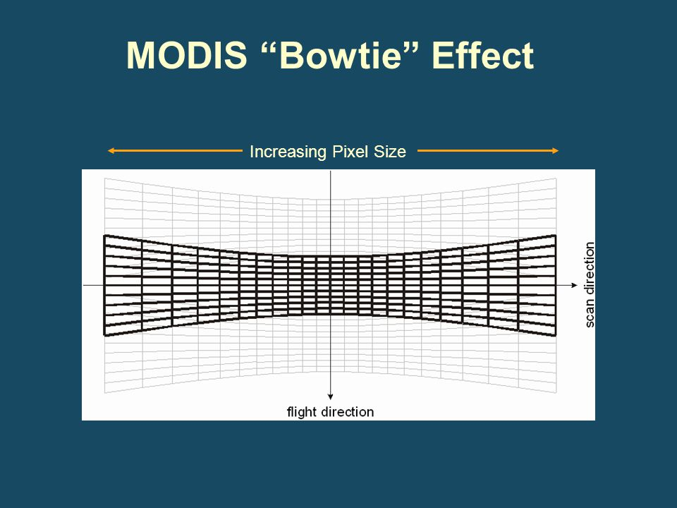 "Increasing Pixel Size MODIS ""Bowtie"" Effect"