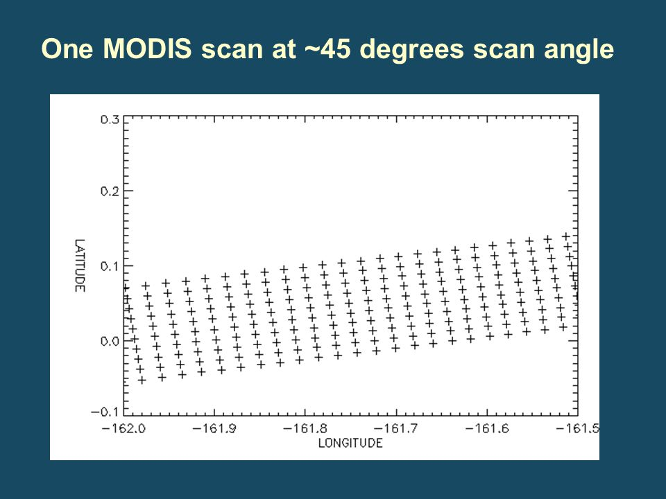 One MODIS scan at ~45 degrees scan angle