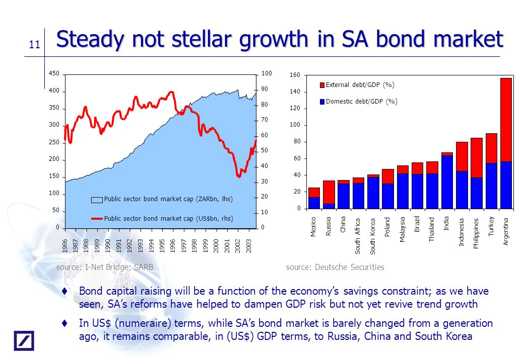 11 Steady not stellar growth in SA bond market t Bond capital raising will be a function of the economy's savings constraint; as we have seen, SA's re