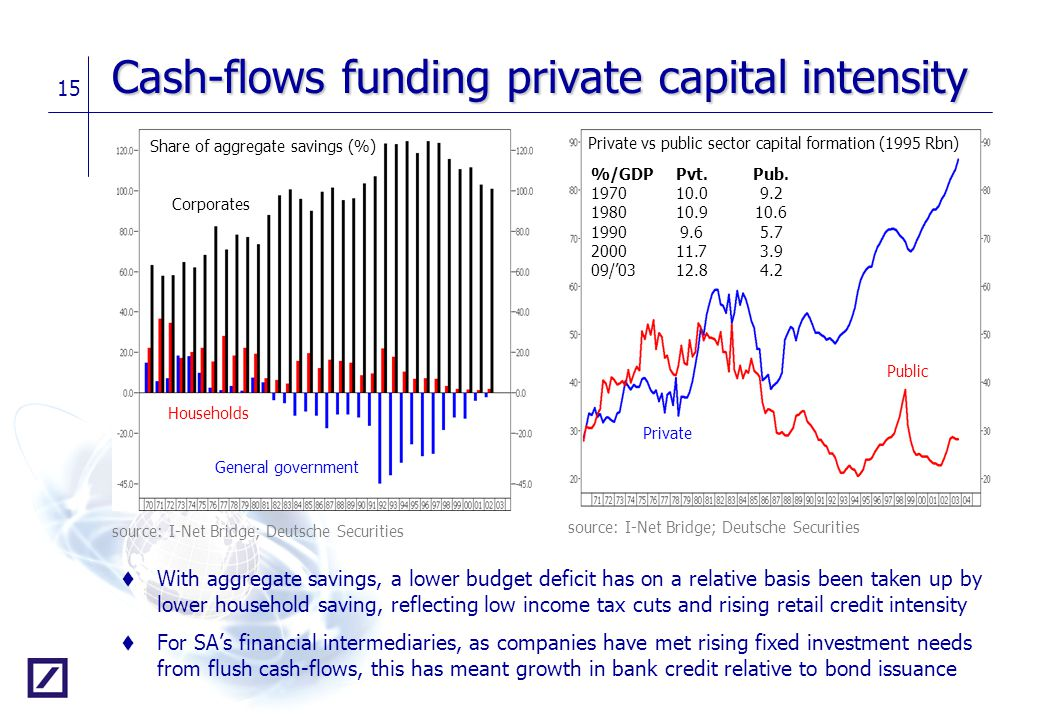 15 Cash-flows funding private capital intensity t With aggregate savings, a lower budget deficit has on a relative basis been taken up by lower househ