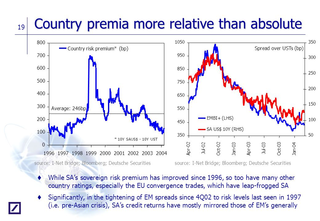 19 Country premia more relative than absolute t While SA's sovereign risk premium has improved since 1996, so too have many other country ratings, esp