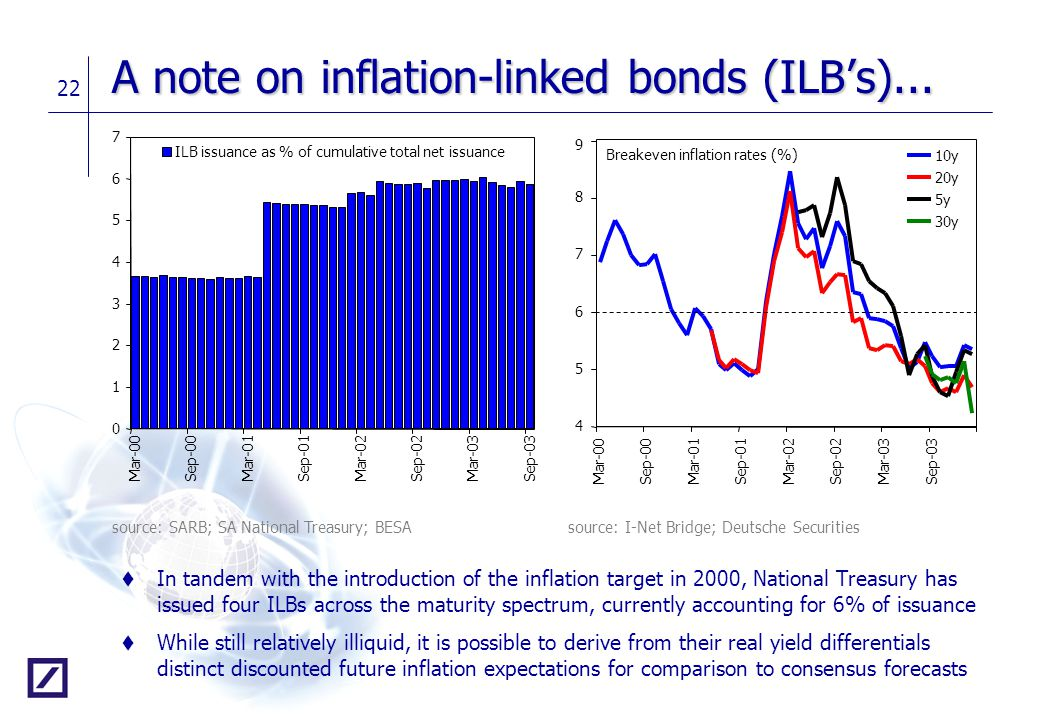 22 A note on inflation-linked bonds (ILB's)... t In tandem with the introduction of the inflation target in 2000, National Treasury has issued four IL