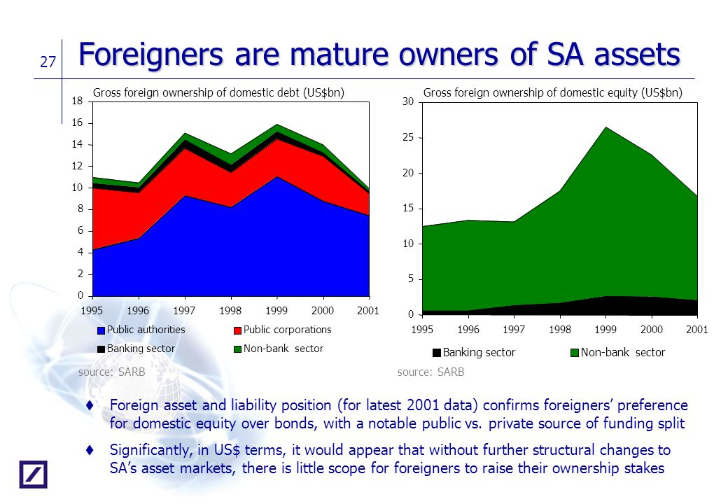 27 Foreigners are mature owners of SA assets t Foreign asset and liability position (for latest 2001 data) confirms foreigners' preference for domesti
