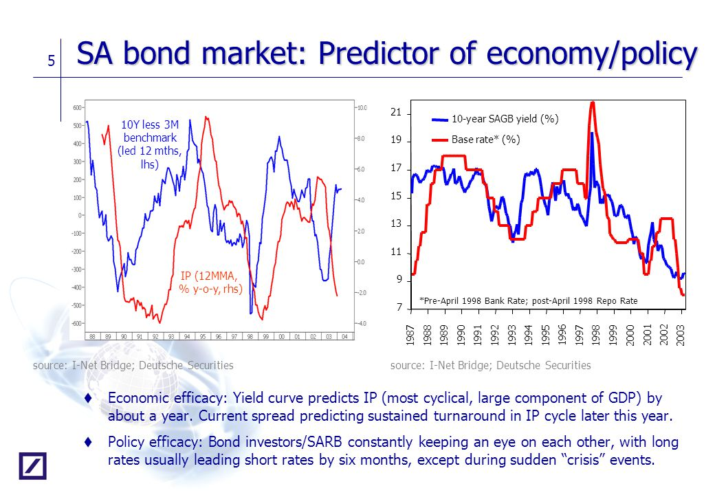 5 SA bond market: Predictor of economy/policy t Economic efficacy: Yield curve predicts IP (most cyclical, large component of GDP) by about a year. Cu