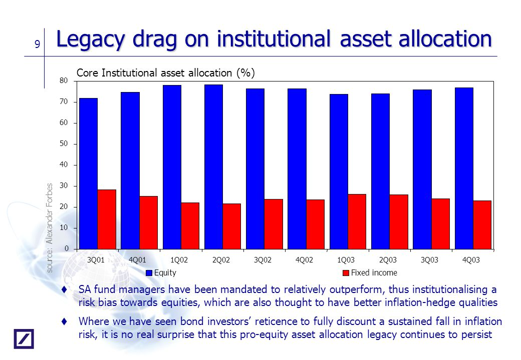 9 Legacy drag on institutional asset allocation t SA fund managers have been mandated to relatively outperform, thus institutionalising a risk bias to