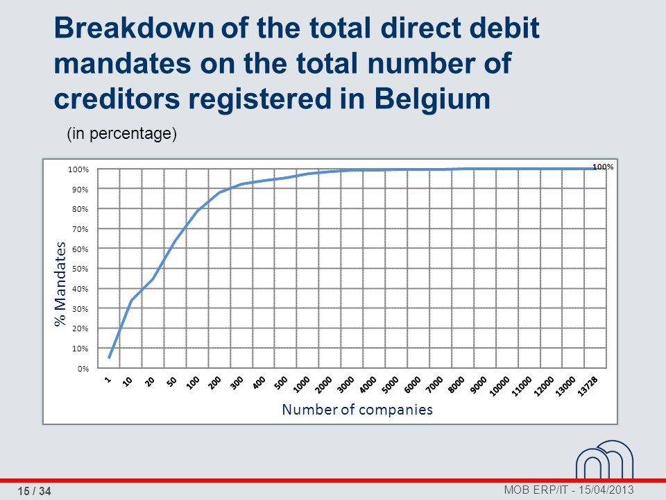 MOB ERP/IT - 15/04/2013 15 / 34 Breakdown of the total direct debit mandates on the total number of creditors registered in Belgium (in percentage) 10