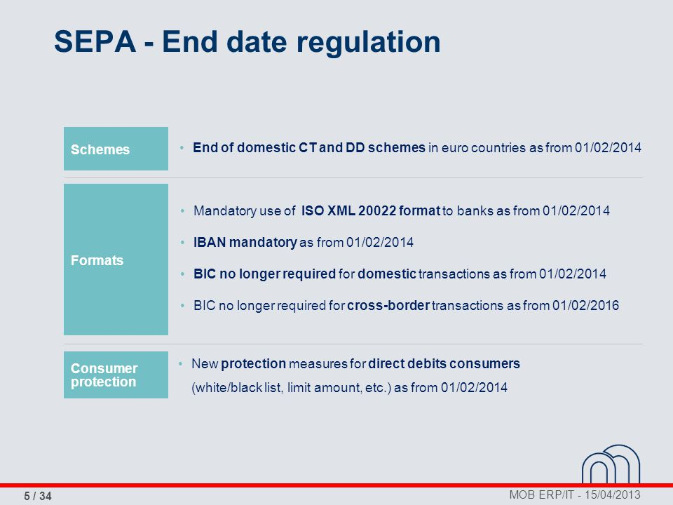 MOB ERP/IT - 15/04/2013 5 / 34 SEPA - End date regulation Schemes Formats Consumer protection End of domestic CT and DD schemes in euro countries as f