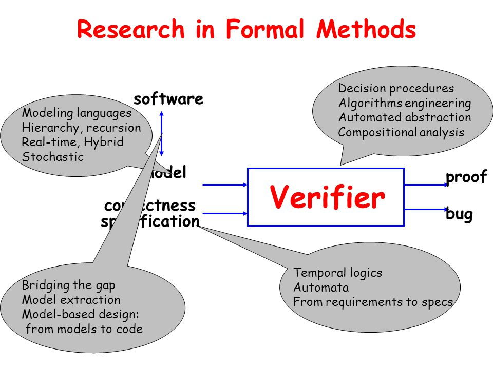 Research in Formal Methods Verifier model correctness specification proof bug software Decision procedures Algorithms engineering Automated abstraction Compositional analysis Temporal logics Automata From requirements to specs Modeling languages Hierarchy, recursion Real-time, Hybrid Stochastic Bridging the gap Model extraction Model-based design: from models to code