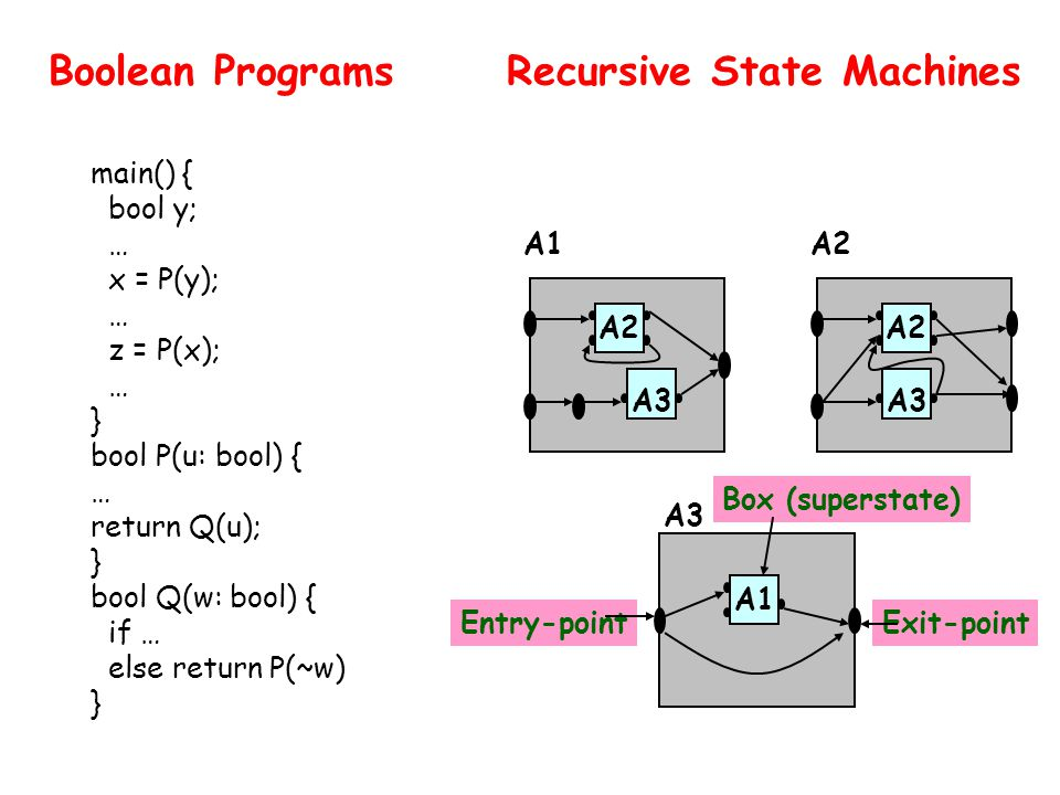 Recursive State Machines A2 A1 A3 A2 A3 A1 Entry-pointExit-point Box (superstate) main() { bool y; … x = P(y); … z = P(x); … } bool P(u: bool) { … return Q(u); } bool Q(w: bool) { if … else return P(~w) } Boolean Programs