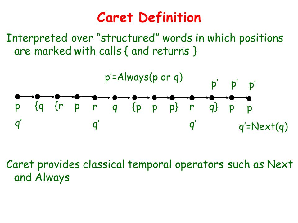 Caret Definition Interpreted over structured words in which positions are marked with calls { and returns } p{q{rp rq{ppp}rq}p p Caret provides classical temporal operators such as Next and Always q' q'=Next(q) p' p'=Always(p or q)
