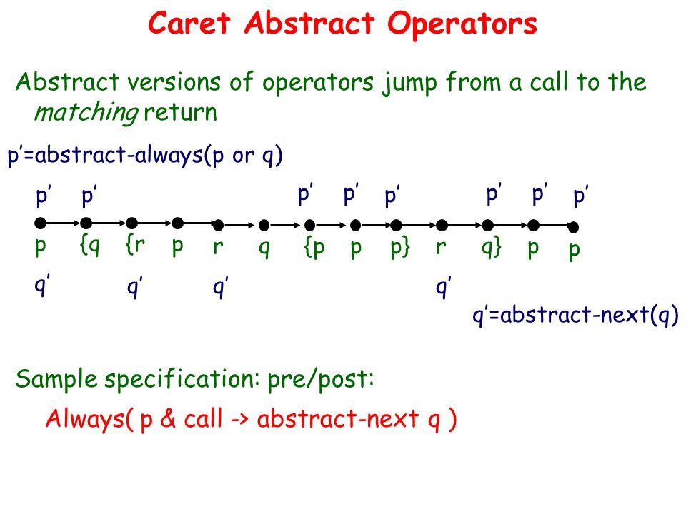 Caret Abstract Operators Abstract versions of operators jump from a call to the matching return p{q{rp rq{ppp}rq}p p Sample specification: pre/post: Always( p & call -> abstract-next q ) q' q'=abstract-next(q) q' p' p'=abstract-always(p or q) p'