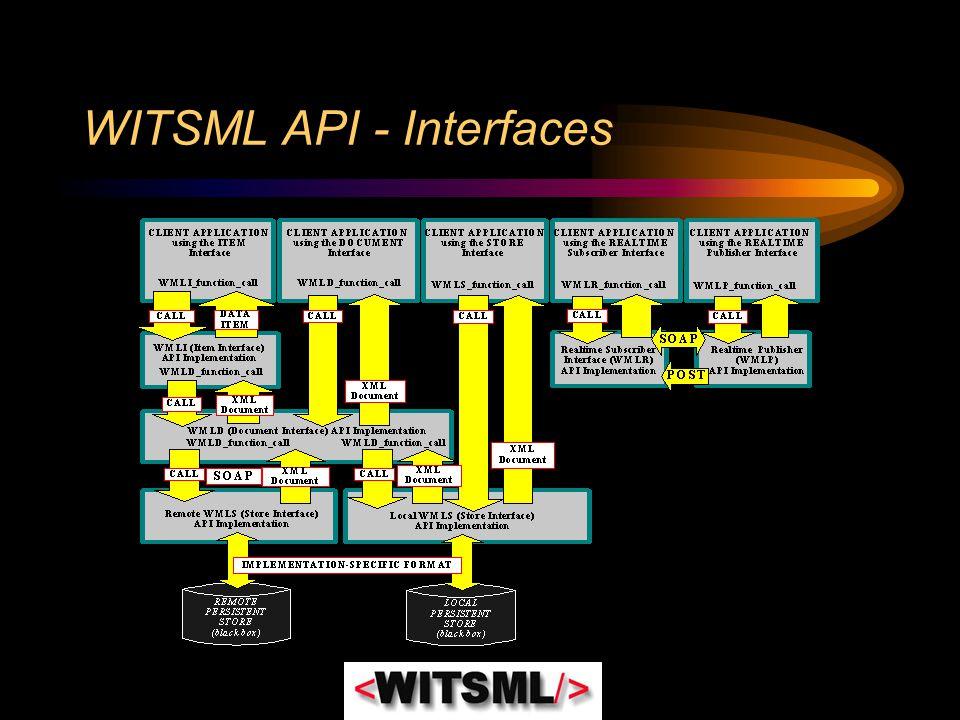 WITSML API - Interfaces