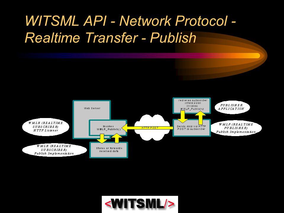 WITSML API - Network Protocol - Realtime Transfer - Publish