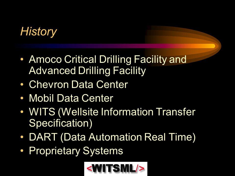 History Amoco Critical Drilling Facility and Advanced Drilling Facility Chevron Data Center Mobil Data Center WITS (Wellsite Information Transfer Spec