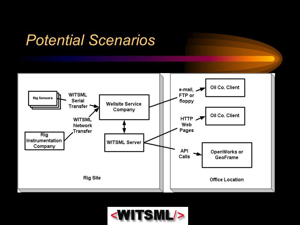 Potential Scenarios