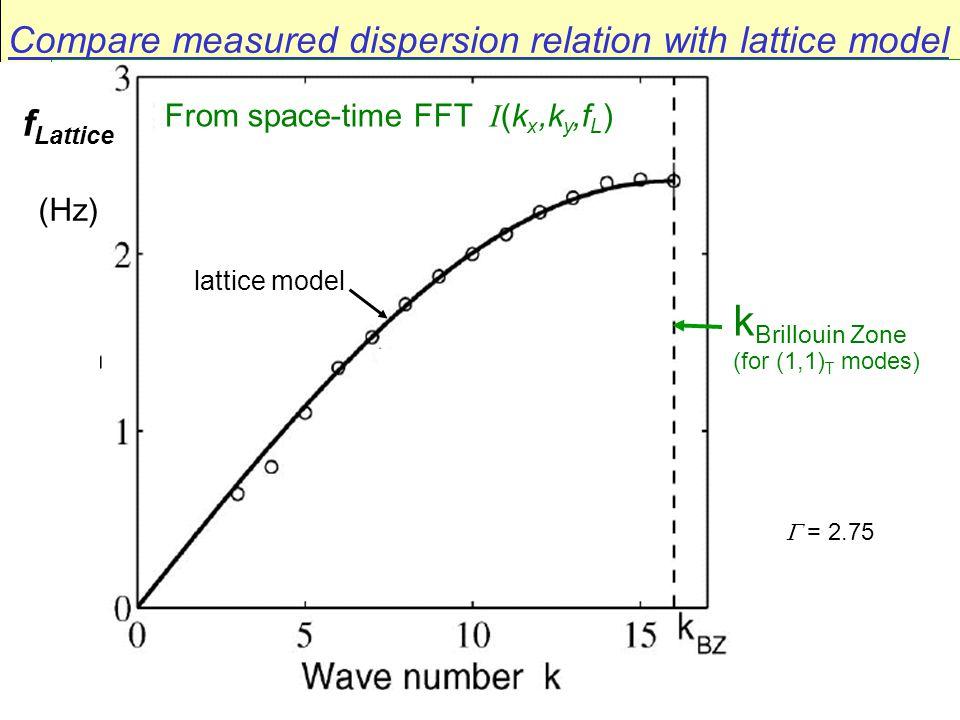 Compare measured dispersion relation with lattice model lattice model f Lattice (Hz)  = 2.75 k Brillouin Zone (for (1,1) T modes) From space-time FFT I (k x,k y,f L )