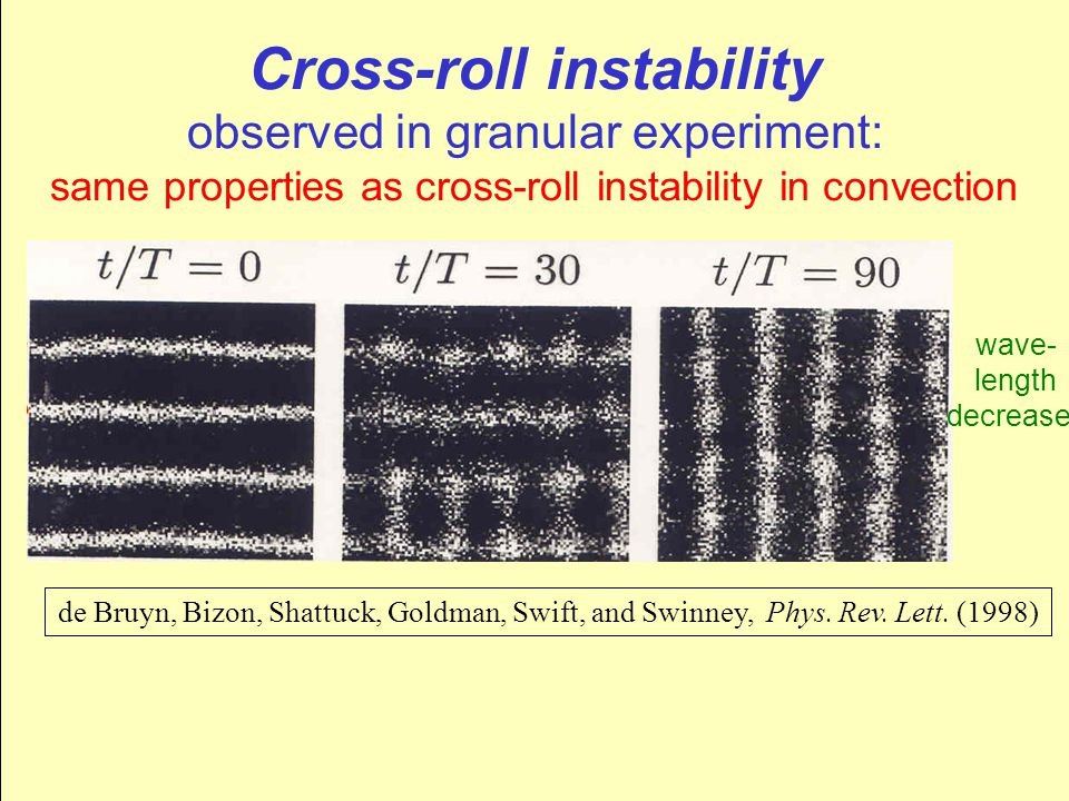 wave- length decreases de Bruyn, Bizon, Shattuck, Goldman, Swift, and Swinney, Phys. Rev. Lett. (1998) Cross-roll instability observed in granular exp