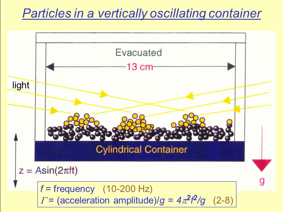 Particles in a vertically oscillating container light f = frequency (10-200 Hz)  = (acceleration amplitude)/g = 4  2 f 2 /g (2-8)