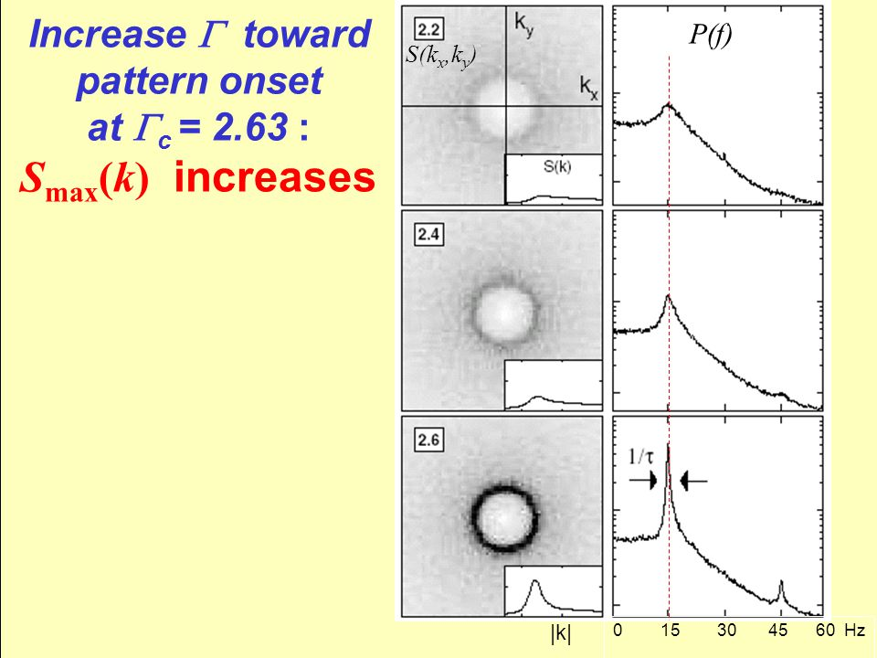 Increase  toward pattern onset at  c = 2.63 : S max (k) increases 0 15 30 45 60 Hz |k| P(f) S(k x,k y )