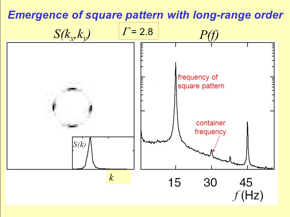 Emergence of square pattern with long-range order S(k x,k y ) P(f) frequency of square pattern container frequency S(k)  = 2.8 k