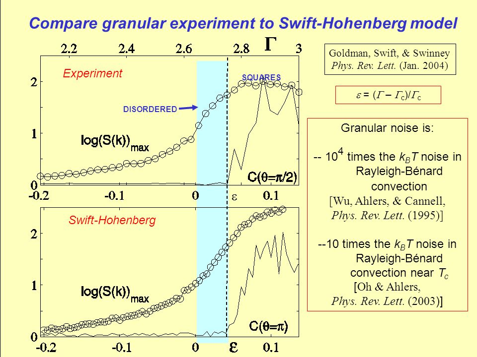 Compare granular experiment to Swift-Hohenberg model Experiment Swift-Hohenberg DISORDERED SQUARES Granular noise is: -- 10 4 times the k B T noise in Rayleigh-Bénard convection [Wu, Ahlers, & Cannell, Phys.