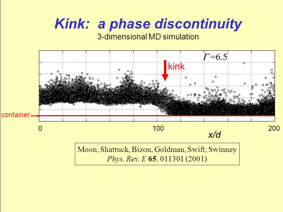 Kink: a phase discontinuity 3-dimensional MD simulation  =6.5 container x/d 0 100 200 kink Moon, Shattuck, Bizon, Goldman, Swift, Swinney Phys.