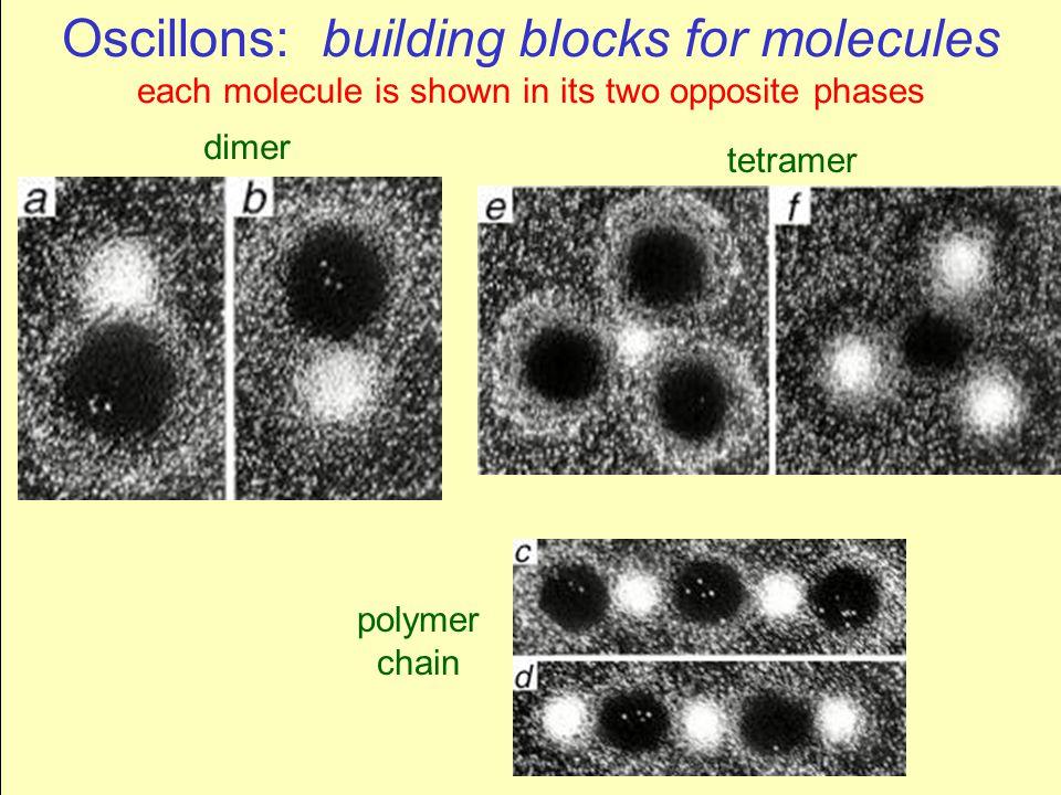 Oscillons: building blocks of a granular lattice? each oscillon consists of 100-1000 particles