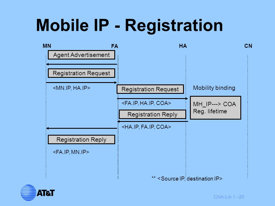 Chih-Lin I –20 MN FA HACN ** < Agent Advertisement Registration Request Registration Reply MH_IP---> COA Reg.