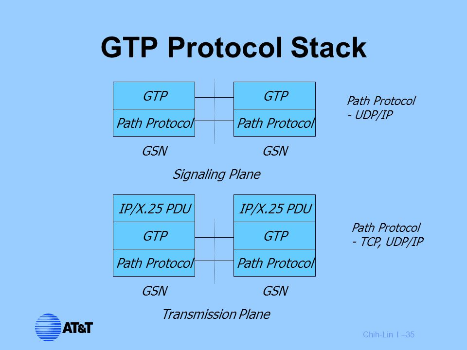 Chih-Lin I –35 GTP Path Protocol GTP Path Protocol GSN Signaling Plane GTP Path Protocol GTP Path Protocol GSN Transmission Plane IP/X.25 PDU Path Protocol - UDP/IP Path Protocol - TCP, UDP/IP GTP Protocol Stack