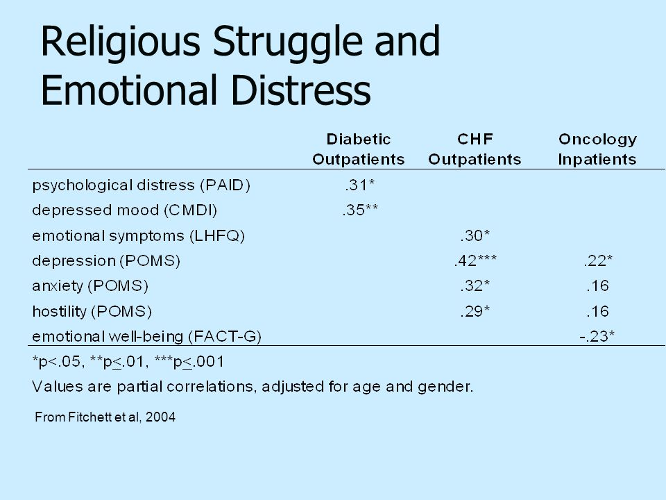 Religious Struggle and Emotional Distress From Fitchett et al, 2004