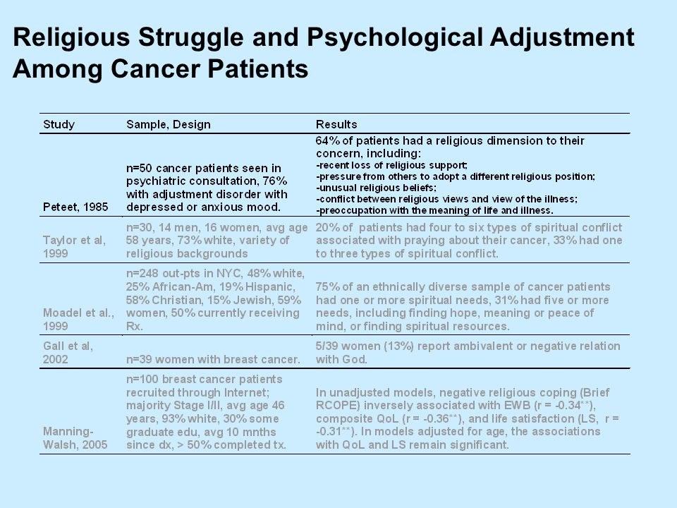 Religious Struggle and Psychological Adjustment Among Cancer Patients