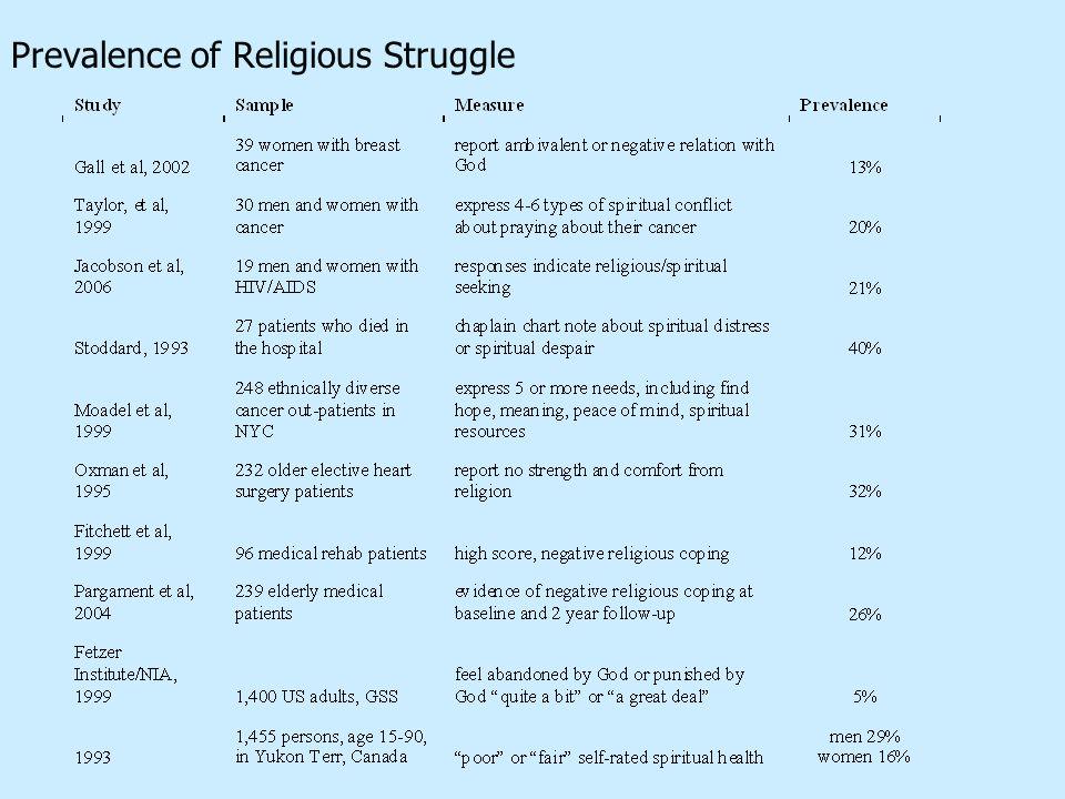 Prevalence of Religious Struggle