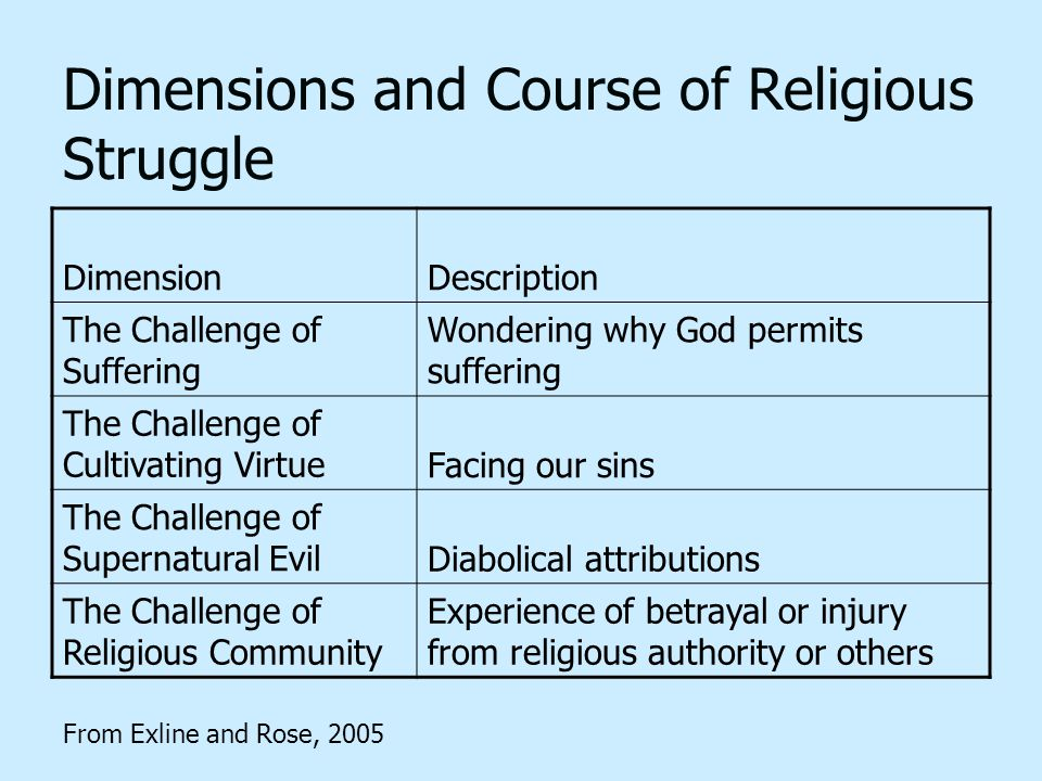Dimensions and Course of Religious Struggle DimensionDescription The Challenge of Suffering Wondering why God permits suffering The Challenge of Cultivating VirtueFacing our sins The Challenge of Supernatural EvilDiabolical attributions The Challenge of Religious Community Experience of betrayal or injury from religious authority or others From Exline and Rose, 2005