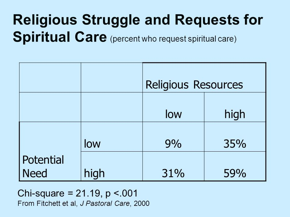 Religious Struggle and Requests for Spiritual Care (percent who request spiritual care) Religious Resources lowhigh Potential Need low9%35% high31%59%