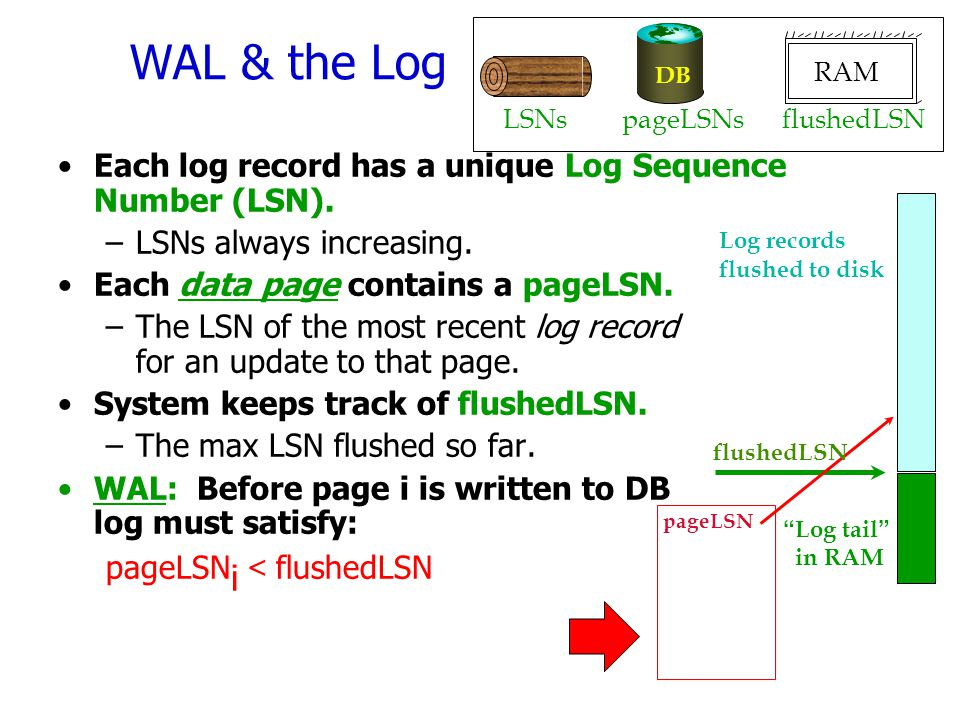 WAL & the Log Each log record has a unique Log Sequence Number (LSN). –LSNs always increasing. Each data page contains a pageLSN. –The LSN of the most