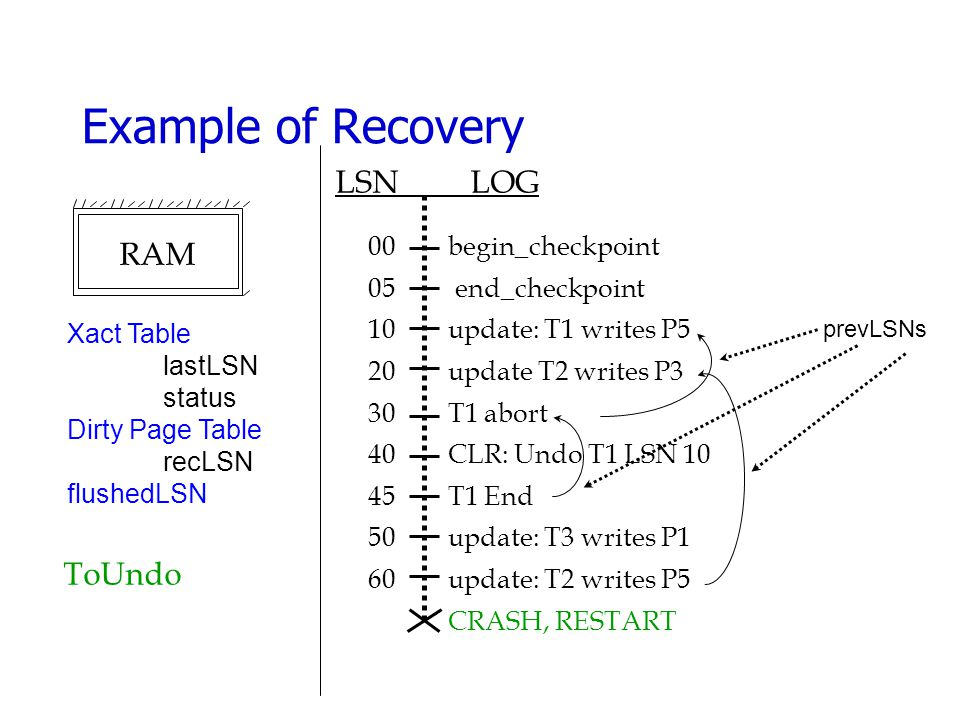 Example of Recovery begin_checkpoint end_checkpoint update: T1 writes P5 update T2 writes P3 T1 abort CLR: Undo T1 LSN 10 T1 End update: T3 writes P1